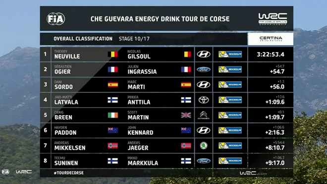 Corsica-2017-klasman